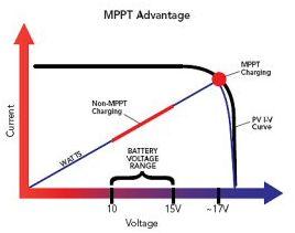 Morningstar SunSaver MPPT Solar Charging Advantages - Kamtex Solar